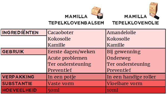 Voordelen Mamilla natuurlijke tepelklovenbalsem